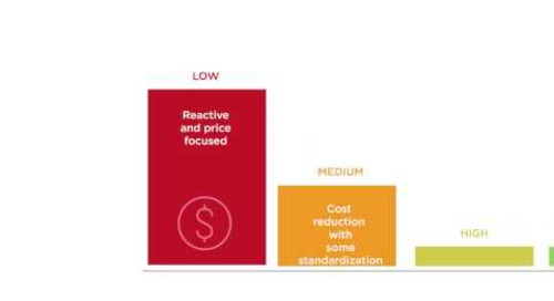 Value Analysis Maturity
