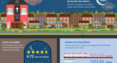 Hotels Should Be Concerned About Airbnb