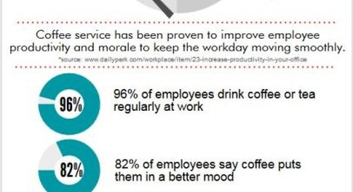 Coffee & Tea A Staple For Employees At Work