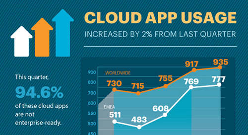 Netskope Cloud Report - Worldwide Edition June 2016 [Infographic]