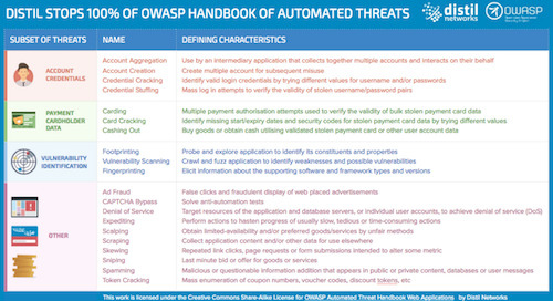 Distil Stops 100% of the OWASP Top 20 Automated Threats