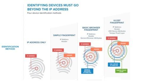 Infographic: The Evolution of Hi-Def Device Fingerprinting