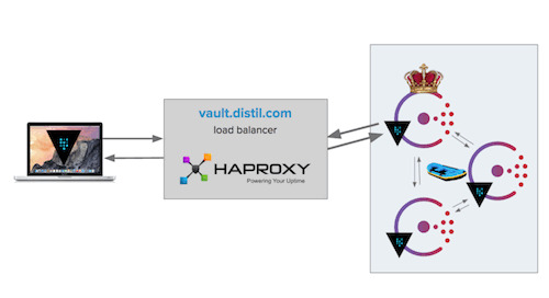 Vault by HashiCorp and Distil Networks