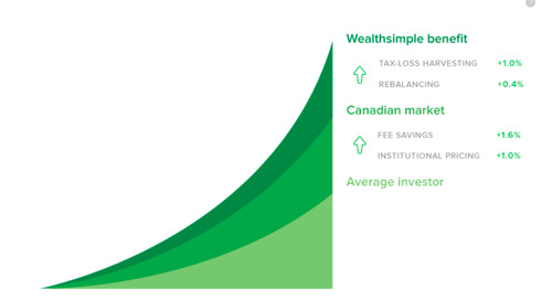 Wealthsimple: Next Generation Portfolio Management