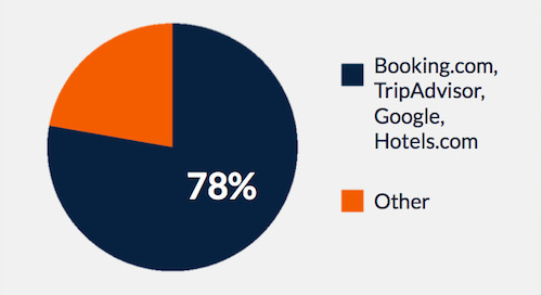 Report: 78% of All Online Hotel Reviews Come From the Top Four Sites