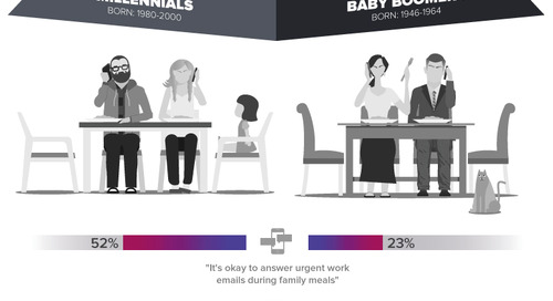 How Millennials and Baby Boomers Handle Work-Life Balance