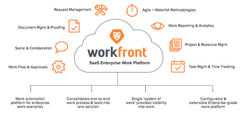 We Are Workfront
