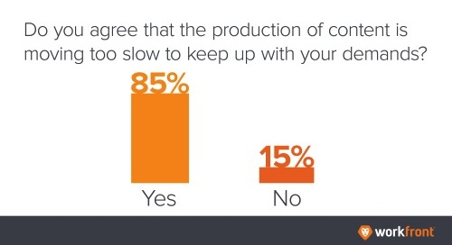 85% of Digital Marketers Say Content Production Too Slow
