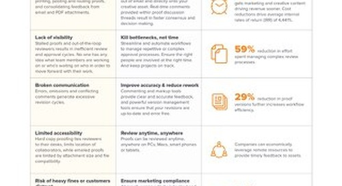 ROI Executive Summary: Review and Approve with Workfront