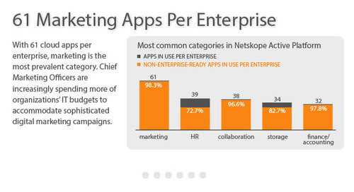 Netskope Cloud Report - July 2014 [Infographic]