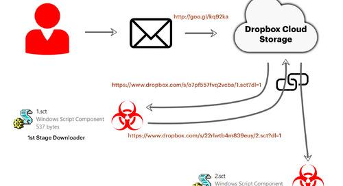 ShortJSRAT leverages cloud with scriptlets