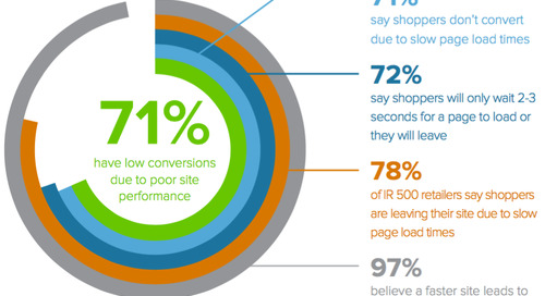 NEW ECOMMERCE LEADERS REPORT: 71% OF ONLINE SHOPPERS LEAVE SITES DUE TO SLOW PERFORMANCE